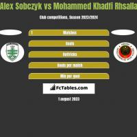 Alex Sobczyk vs Mohammed Khadfi Rhsalla h2h player stats