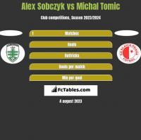 Alex Sobczyk vs Michal Tomic h2h player stats