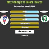 Alex Sobczyk vs Rafael Tavares h2h player stats