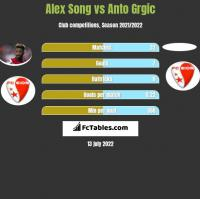 Alex Song vs Anto Grgic h2h player stats
