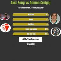 Alex Song vs Domen Crnigoj h2h player stats