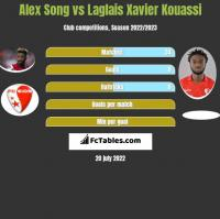 Alex Song vs Laglais Xavier Kouassi h2h player stats