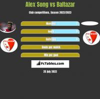 Alex Song vs Baltazar h2h player stats