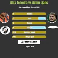 Alex Teixeira vs Adem Ljajic h2h player stats