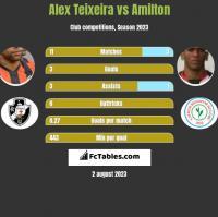 Alex Teixeira vs Amilton h2h player stats