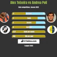 Alex Teixeira vs Andrea Poli h2h player stats
