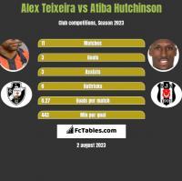 Alex Teixeira vs Atiba Hutchinson h2h player stats