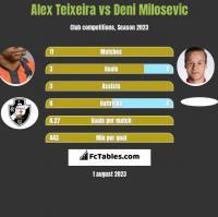 Alex Teixeira vs Deni Milosevic h2h player stats