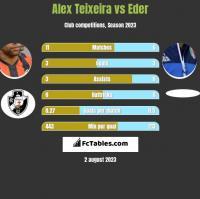 Alex Teixeira vs Eder h2h player stats