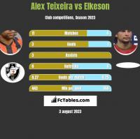 Alex Teixeira vs Elkeson h2h player stats