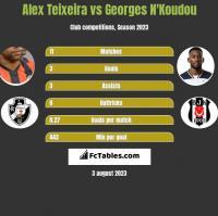 Alex Teixeira vs Georges N'Koudou h2h player stats
