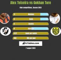 Alex Teixeira vs Gokhan Tore h2h player stats
