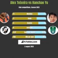 Alex Teixeira vs Hanchao Yu h2h player stats