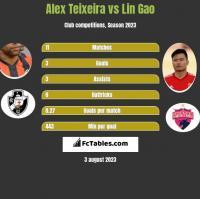 Alex Teixeira vs Lin Gao h2h player stats