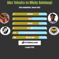 Alex Teixeira vs Michy Batshuayi h2h player stats