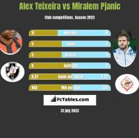 Alex Teixeira vs Miralem Pjanic h2h player stats