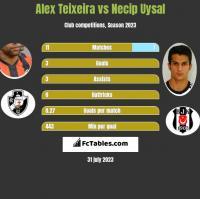 Alex Teixeira vs Necip Uysal h2h player stats