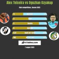 Alex Teixeira vs Oguzhan Ozyakup h2h player stats