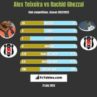 Alex Teixeira vs Rachid Ghezzal h2h player stats