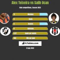 Alex Teixeira vs Salih Ucan h2h player stats