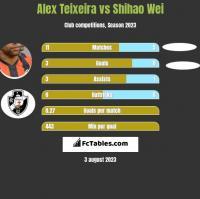 Alex Teixeira vs Shihao Wei h2h player stats