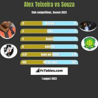 Alex Teixeira vs Souza h2h player stats