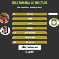 Alex Teixeira vs Yun Zhou h2h player stats