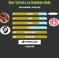 Alex Teixeira vs Dogukan Sinik h2h player stats