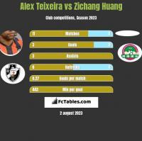 Alex Teixeira vs Zichang Huang h2h player stats