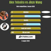 Alex Teixeira vs Jinze Wang h2h player stats