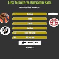 Alex Teixeira vs Bunyamin Balci h2h player stats