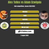 Alex Telles vs Adam Dzwigala h2h player stats