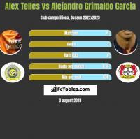 Alex Telles vs Alejandro Grimaldo Garcia h2h player stats