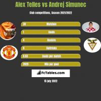 Alex Telles vs Andrej Simunec h2h player stats