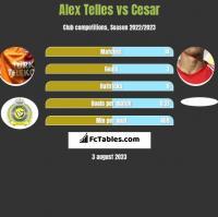 Alex Telles vs Cesar h2h player stats