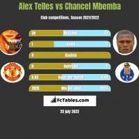 Alex Telles vs Chancel Mbemba h2h player stats