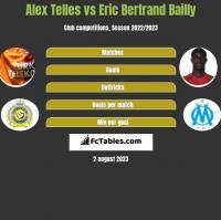 Alex Telles vs Eric Bertrand Bailly h2h player stats