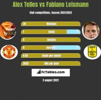 Alex Telles vs Fabiano Leismann h2h player stats