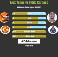 Alex Telles vs Fabio Cardoso h2h player stats