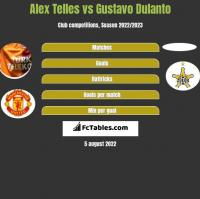 Alex Telles vs Gustavo Dulanto h2h player stats