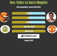 Alex Telles vs Harry Maguire h2h player stats
