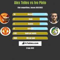 Alex Telles vs Ivo Pinto h2h player stats