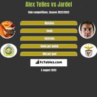 Alex Telles vs Jardel h2h player stats