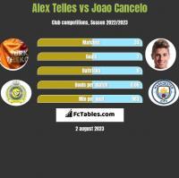 Alex Telles vs Joao Cancelo h2h player stats