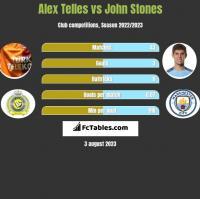 Alex Telles vs John Stones h2h player stats