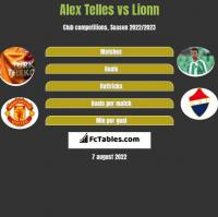 Alex Telles vs Lionn h2h player stats