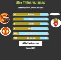 Alex Telles vs Lucas h2h player stats