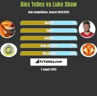 Alex Telles vs Luke Shaw h2h player stats