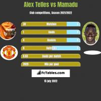Alex Telles vs Mamadu h2h player stats