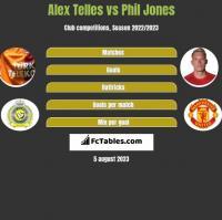Alex Telles vs Phil Jones h2h player stats